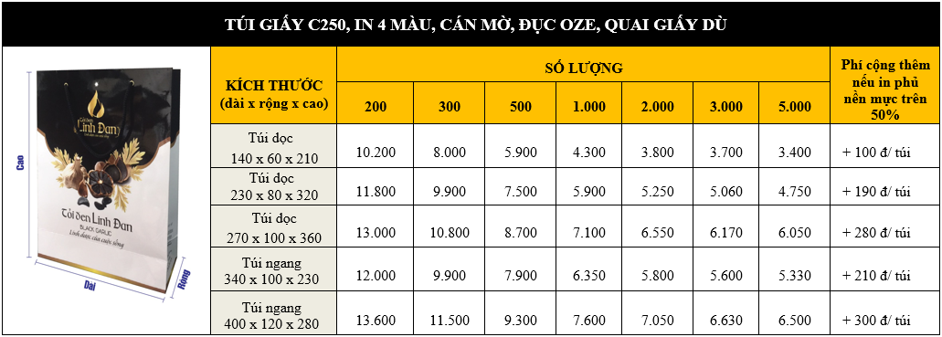 bảng giá in túi giấy c250 của nhóm in